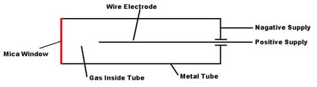 aztec research besides the creative science centre by dr jonathan p hare also geiger counter circuits further geiger counter students kidsbritannica as well how geiger counters work. on geiger counter diagram how works